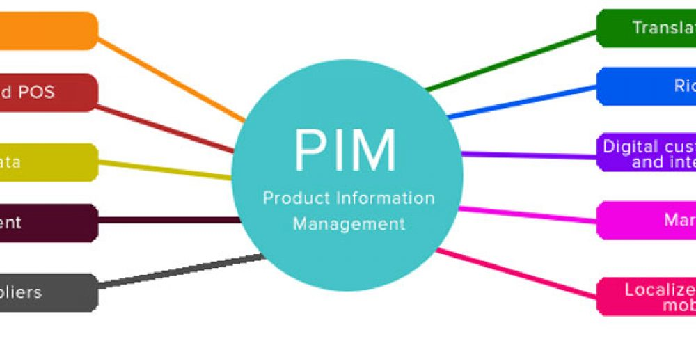 Les enjeux du PIM (product information management)